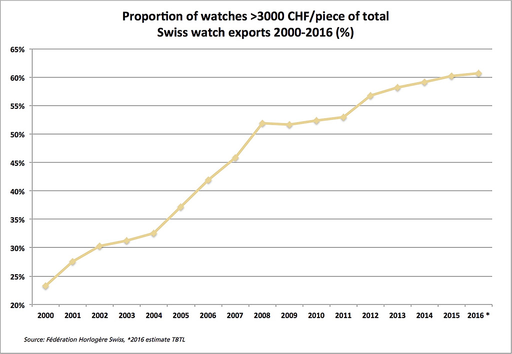 graph1-swisswatchexport